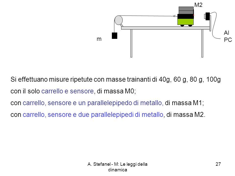 A. Stefanel - M: Le leggi della dinamica 27 Si effettuano misure ripetute con masse trainanti di 40g, 60 g, 80 g, 100g con il solo carrello e sensore,