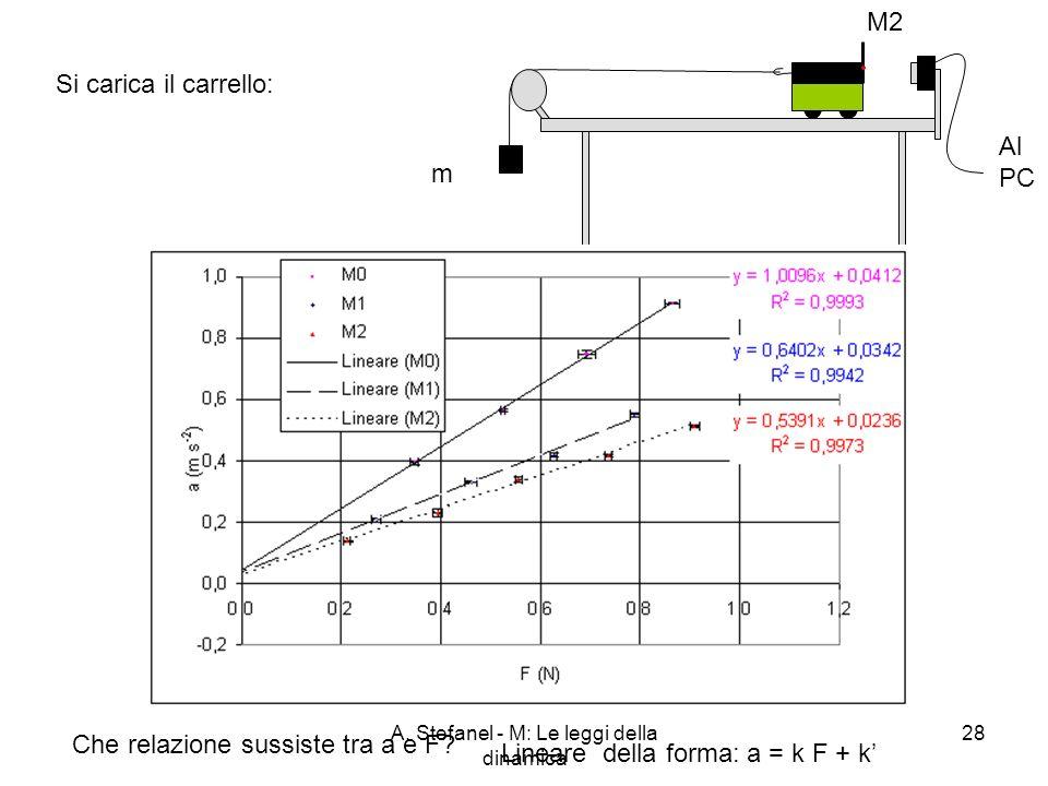 A. Stefanel - M: Le leggi della dinamica 28 Si carica il carrello: M2 m Al PC Che relazione sussiste tra a e F? Lineare della forma: a = k F + k