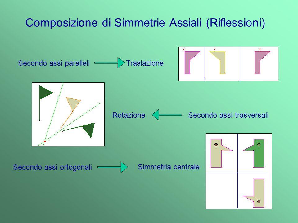 Costruiamo una girandola… Simmetria Radiale Simmetria Centrale