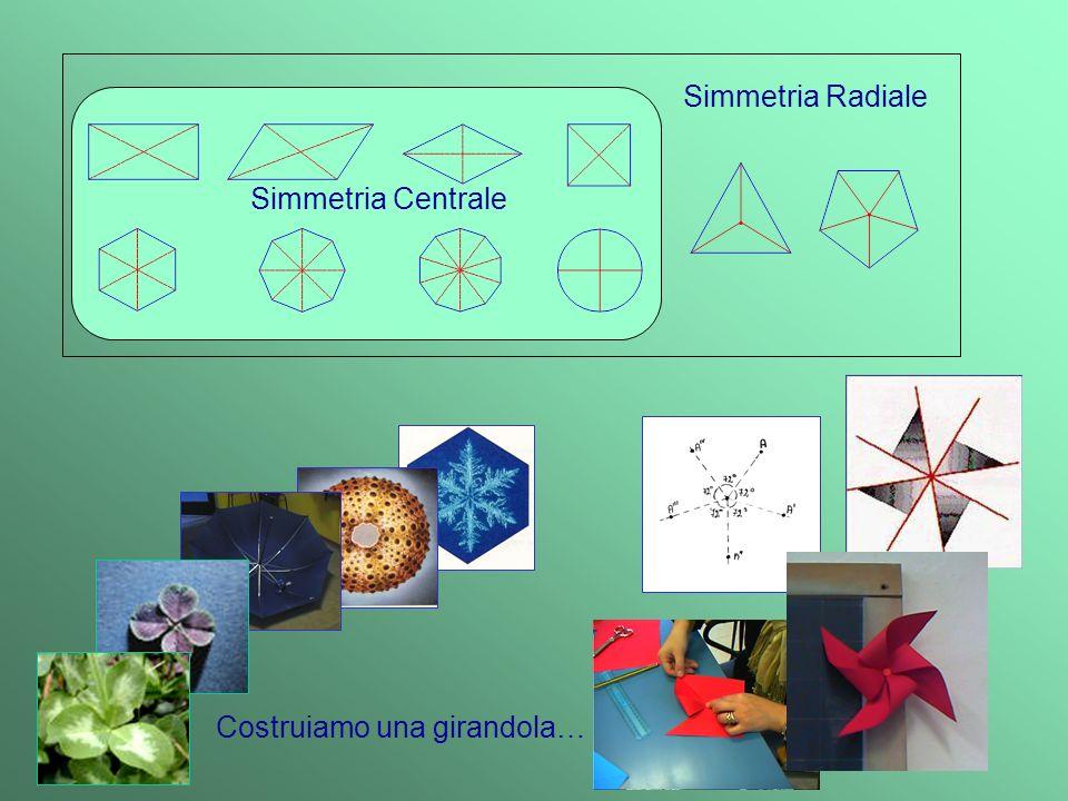 Verifica Conoscenze 1.Indicare se le seguenti affermazioni sono vere o false: AffermazioneVF Due punti che si corrispondono in una simmetria assiale stanno da parti opposte rispetto all asse di simmetria Se due punti sono simmetrici, la loro distanza dallasse di simmetria è uguale La simmetria assiale non conserva lampiezza degli angoli La simmetria assiale cambia la forma delle figure La simmetria assiale cambia sempre la posizione di una figura nel piano La simmetria assiale non cambia lordine dei punti di una figura In una simmetria centrale i punti corrispondenti sono allineati con il centro di simmetria La simmetria centrale è un caso particolare di simmetria assiale Una simmetria centrale di centro O corrisponde ad una rotazione di 180° attorno ad O In una simmetria centrale non vi sono punti uniti