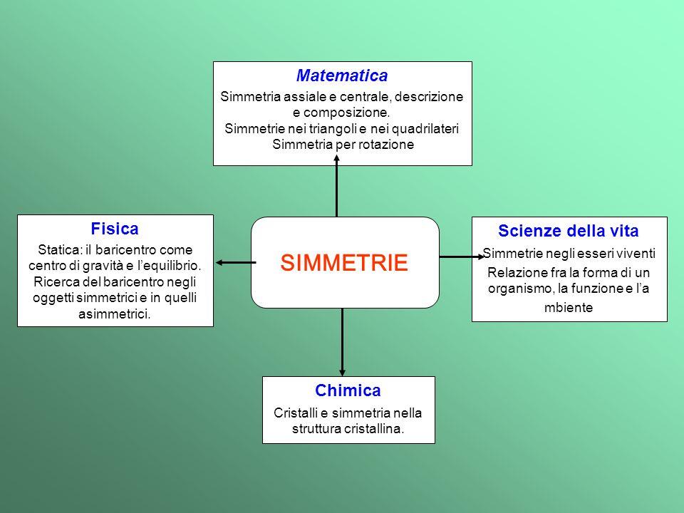 Matematica Simmetria assiale e centrale, descrizione e composizione. Simmetrie nei triangoli e nei quadrilateri Simmetria per rotazione Chimica Crista