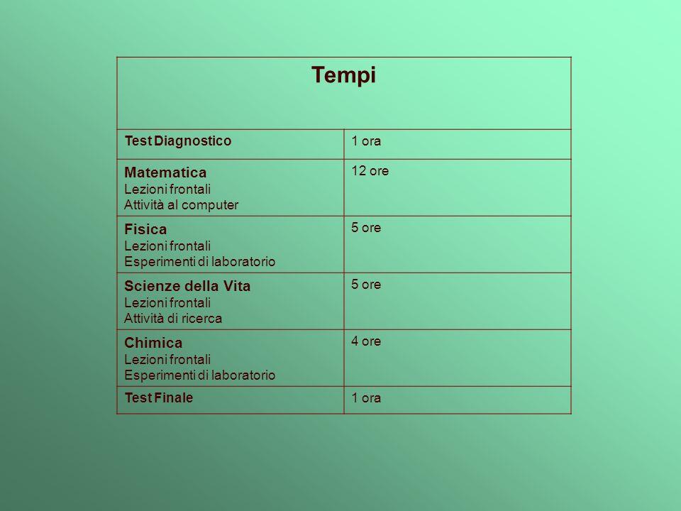 Tempi Test Diagnostico1 ora Matematica Lezioni frontali Attività al computer 12 ore Fisica Lezioni frontali Esperimenti di laboratorio 5 ore Scienze d