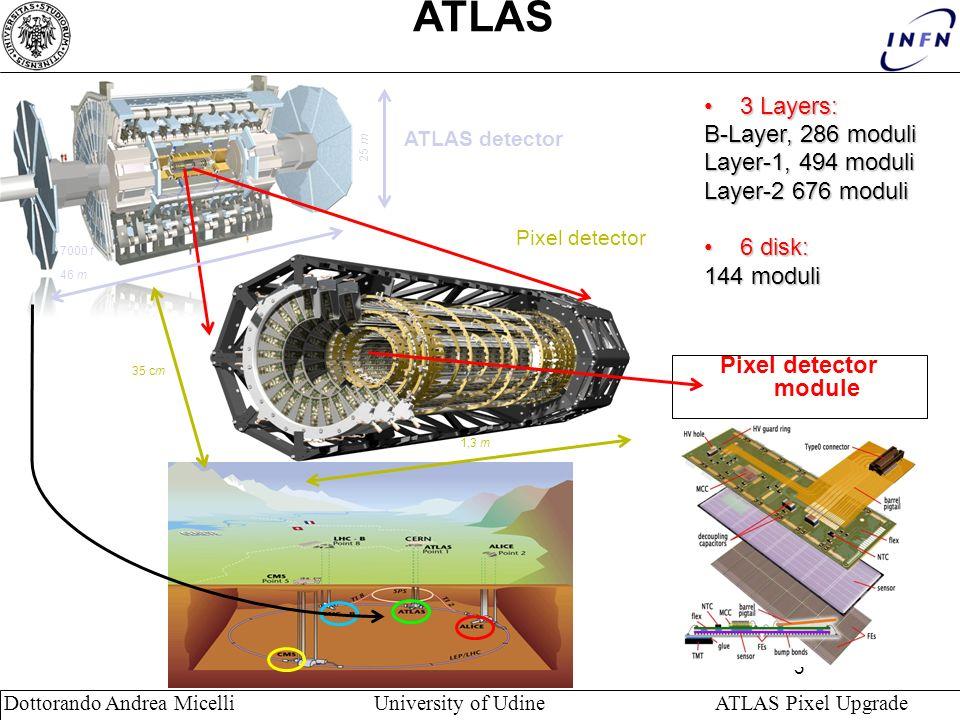 3 Dottorando Andrea Micelli University of Udine ATLAS Pixel Upgrade ATLAS 3 Layers:3 Layers: B-Layer, 286 moduli Layer-1, 494 moduli Layer-2 676 moduli 6 disk:6 disk: 144 moduli Pixel detector module 46 m 25 m 7000 t 1,3 m 35 cm Pixel detector ATLAS detector