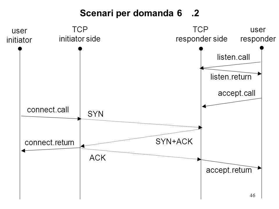 46 Scenari per domanda 6.2 TCP responder side TCP initiator side connect.return listen.call connect.call SYN+ACK accept.call SYN ACK listen.return acc