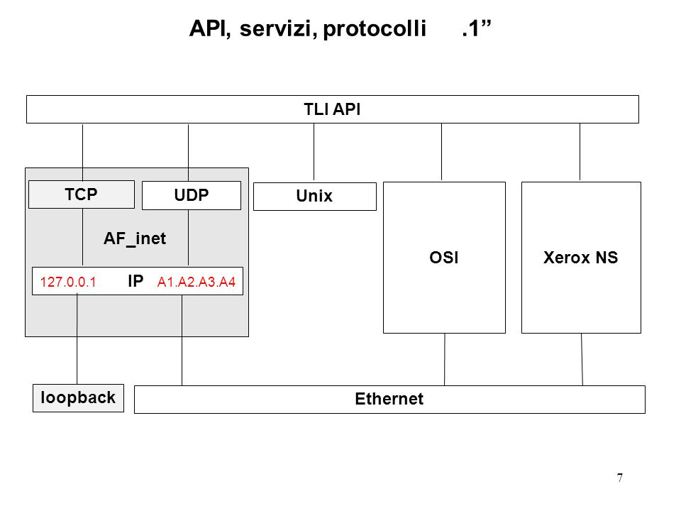 8 Comunicazioni locali OSI TCP Xerox NS socket API 127.0.0.1 IP A1.A2.A3.A4 UDP Unix AF_inet loopback Ethernet
