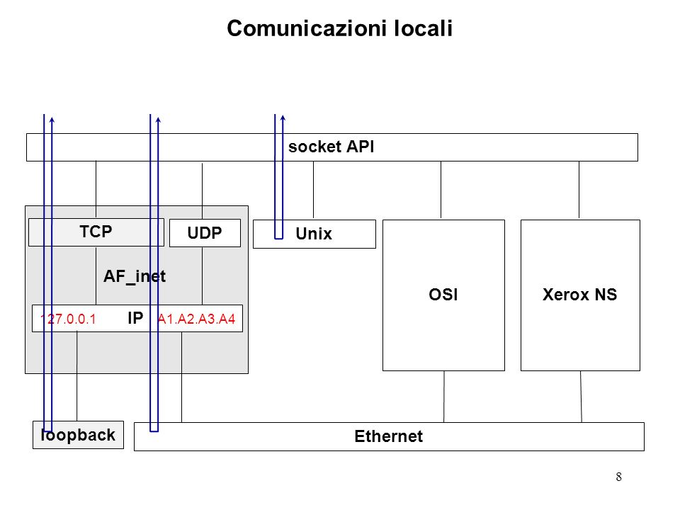 29 Indirizzo di un socket: INADDR_ANY Su Internet un nodo puo avere diversi indirizzi IP.