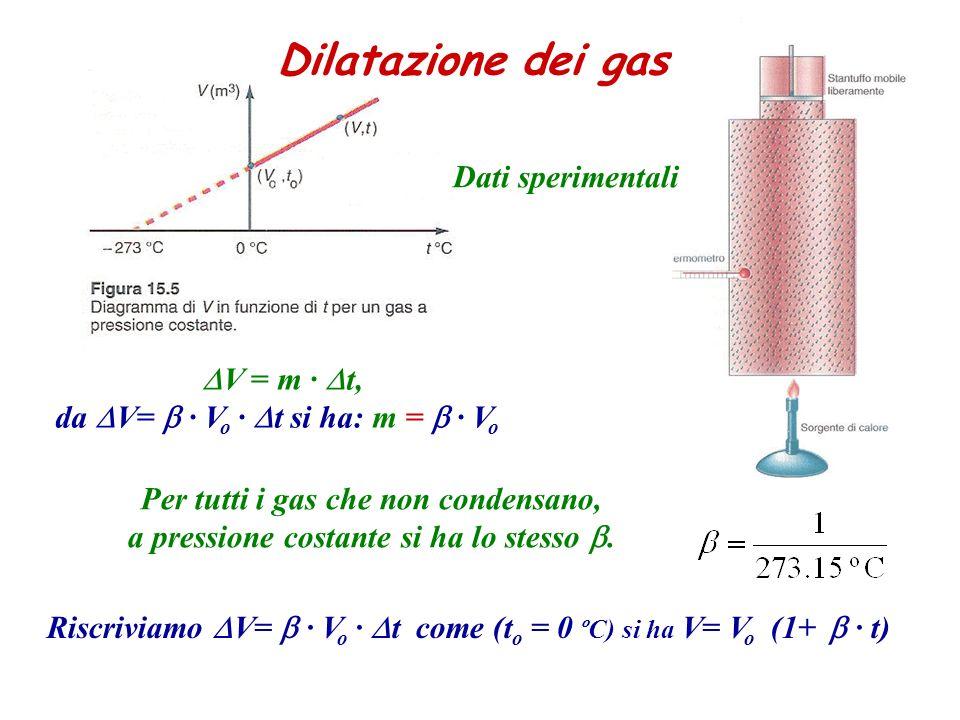 Dilatazione dei gas V = m t, da V= V o t si ha: m = V o Per tutti i gas che non condensano, a pressione costante si ha lo stesso. Riscriviamo V= V o t