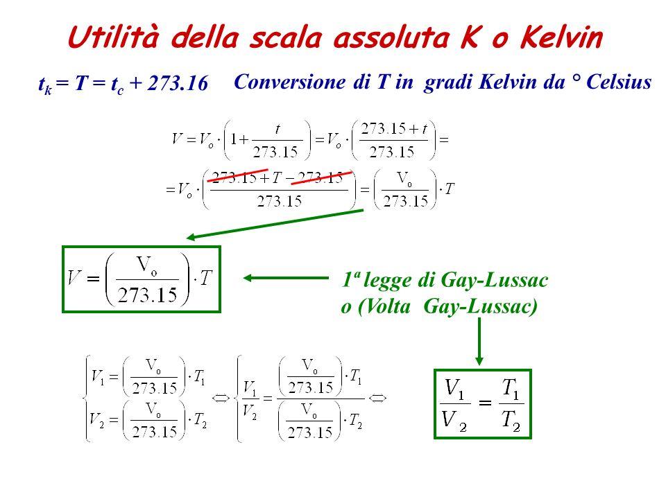 t k = T = t c + 273.16 Utilità della scala assoluta K o Kelvin 1ª legge di Gay-Lussac o (Volta Gay-Lussac) Conversione di T in gradi Kelvin da ° Celsi