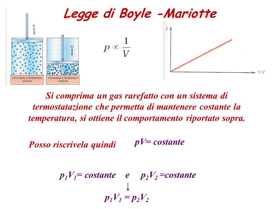 p 1 V 1 = costante e p 2 V 2 =costante p 1 V 1 = p 2 V 2 Legge di Boyle -Mariotte pV= costante Posso riscrivela quindi Si comprima un gas rarefatto co