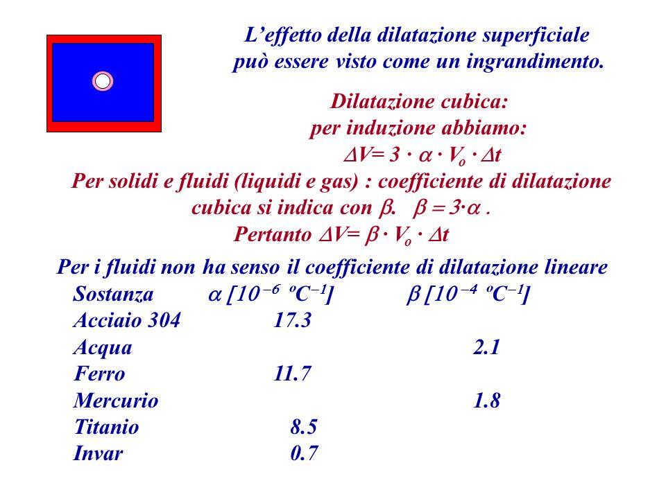 Leffetto della dilatazione superficiale può essere visto come un ingrandimento. Dilatazione cubica: per induzione abbiamo: V= 3 V o t Per solidi e flu