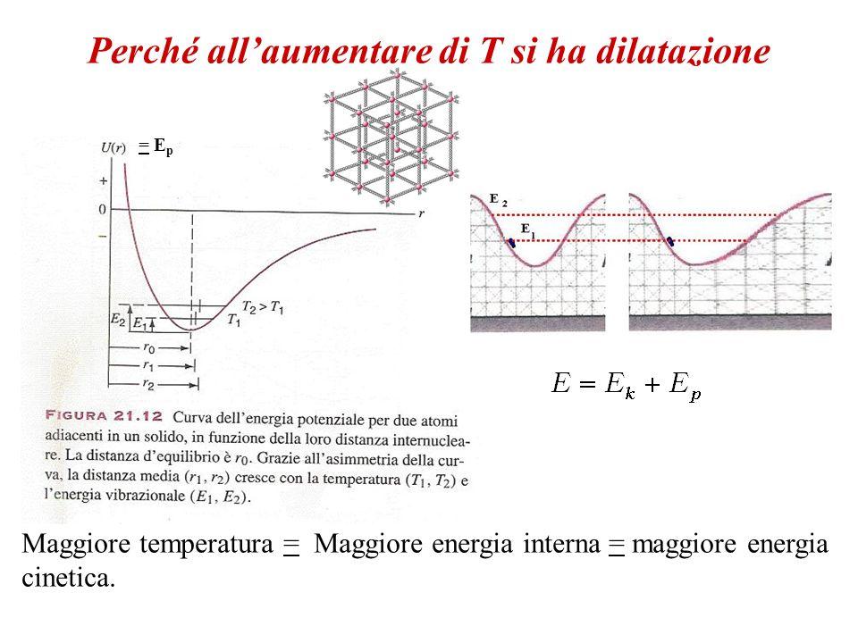 Perché allaumentare di T si ha dilatazione Maggiore temperatura = Maggiore energia interna = maggiore energia cinetica. = E p