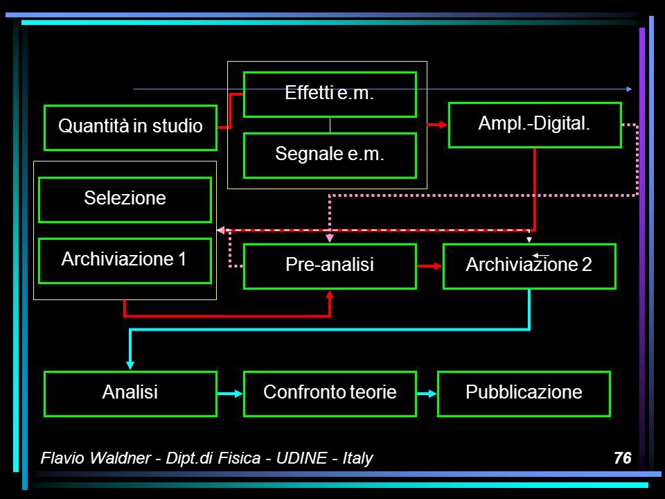 Flavio Waldner - Dipt.di Fisica - UDINE - Italy75 Il processo di misura Un processo abbastanza simile, sia che si tratti di sismometria, o di particelle elementari, o di sonde spaziali Una breve schematizzazione...