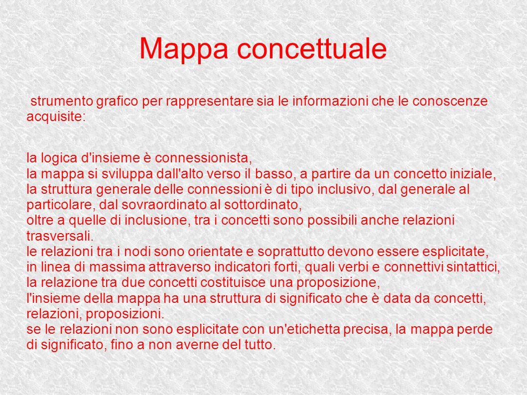 Mappa concettuale strumento grafico per rappresentare sia le informazioni che le conoscenze acquisite: la logica d'insieme è connessionista, la mappa