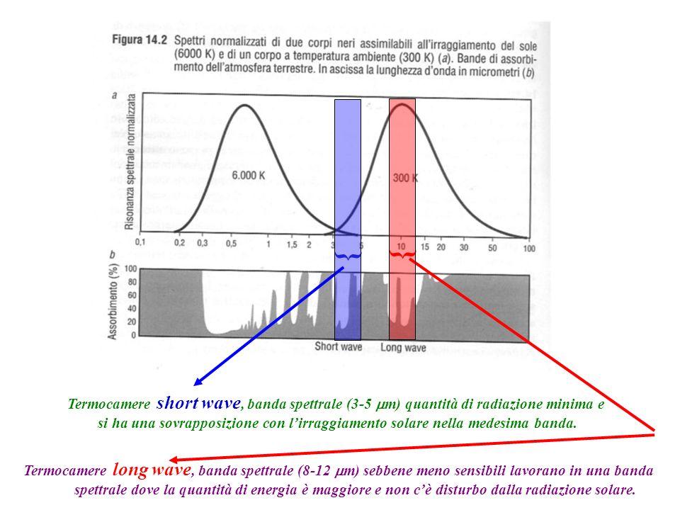 { { Termocamere short wave, banda spettrale (3-5 m) quantità di radiazione minima e si ha una sovrapposizione con lirraggiamento solare nella medesima banda.