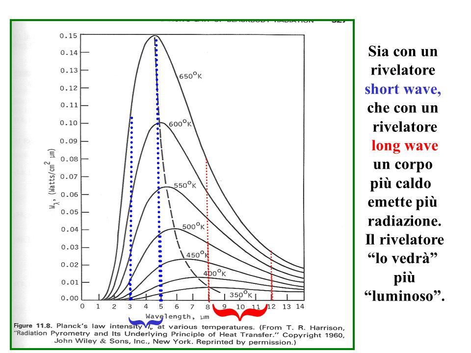 { { Sia con un rivelatore short wave, che con un rivelatore long wave un corpo più caldo emette più radiazione.