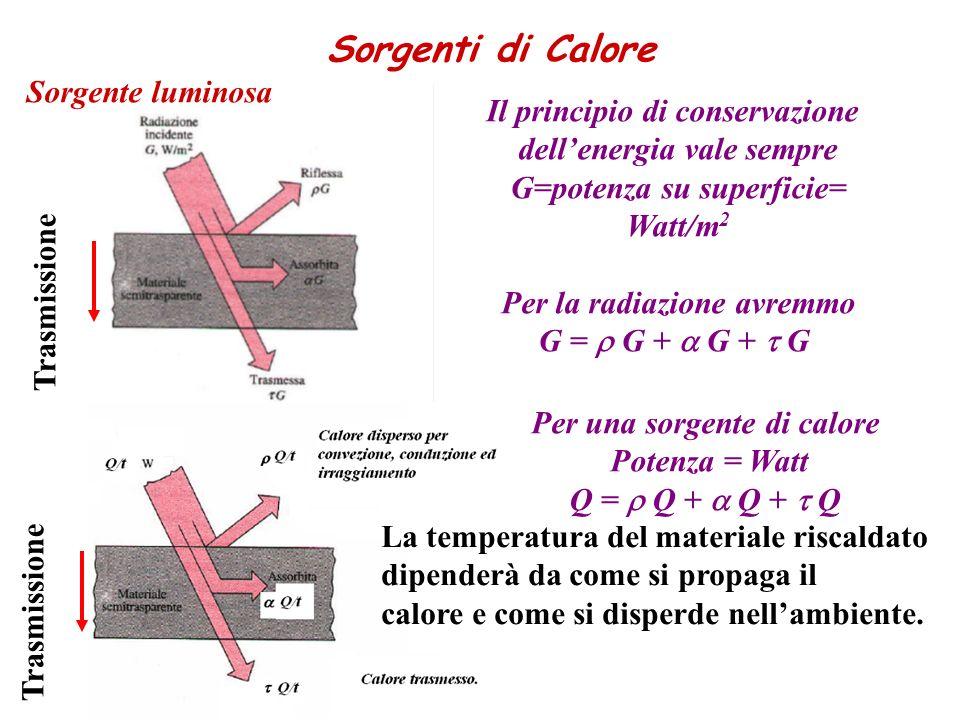 Il principio di conservazione dellenergia vale sempre G=potenza su superficie= Watt/m 2 Per la radiazione avremmo G = G + G + G Sorgenti di Calore Sorgente luminosa Per una sorgente di calore Potenza = Watt Q = Q + Q + Q Trasmissione La temperatura del materiale riscaldato dipenderà da come si propaga il calore e come si disperde nellambiente.