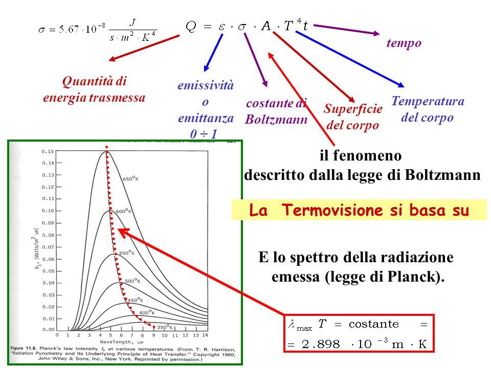 Quantità di energia trasmessa emissività o emittanza 0 ÷ 1 costante di Boltzmann Superficie del corpo Temperatura del corpo tempo il fenomeno descritto dalla legge di Boltzmann E lo spettro della radiazione emessa (legge di Planck).