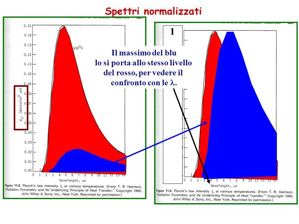 Spettri normalizzati 1 Il massimo del blu lo si porta allo stesso livello del rosso, per vedere il confronto con le.