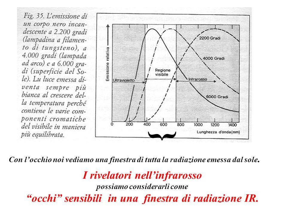 Con locchio noi vediamo una finestra di tutta la radiazione emessa dal sole.
