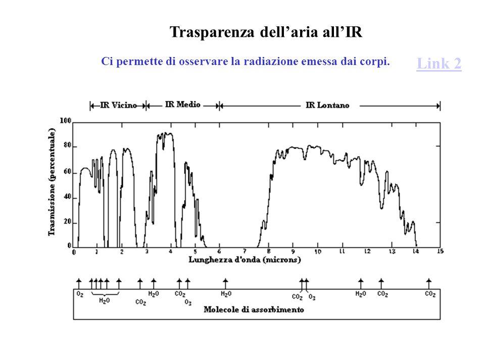 Trasparenza dellaria allIR Link 2 Ci permette di osservare la radiazione emessa dai corpi.