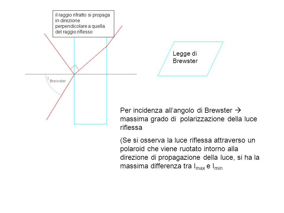 Legge di Brewster il raggio rifratto si propaga in direzione perpendicolare a quella del raggio riflesso Per incidenza allangolo di Brewster massima g