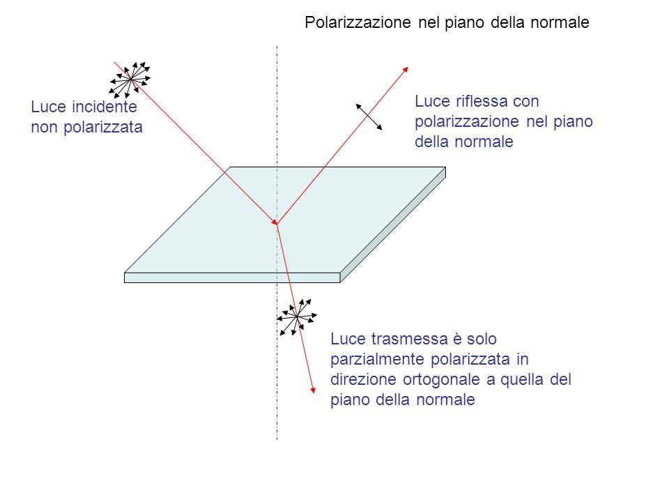 Polarizzazione nel piano della normale Luce incidente non polarizzata Luce riflessa con polarizzazione nel piano della normale Luce trasmessa è solo p