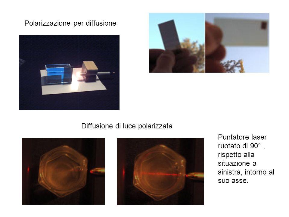 Polarizzazione per diffusione Diffusione di luce polarizzata Puntatore laser ruotato di 90°, rispetto alla situazione a sinistra, intorno al suo asse.
