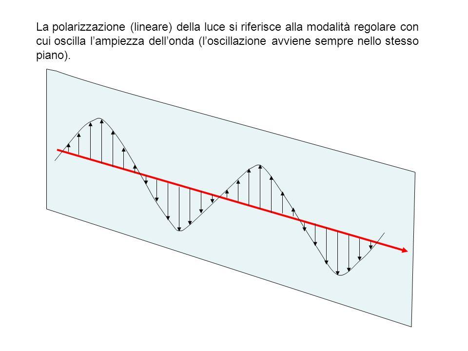 La polarizzazione (lineare) della luce si riferisce alla modalità regolare con cui oscilla lampiezza dellonda (loscillazione avviene sempre nello stes