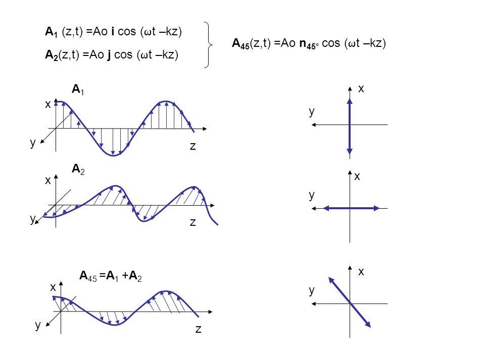 A 1 (z,t) =Ao i cos ( t –kz) z x y A1A1 A 2 (z,t) =Ao j cos ( t –kz) z x y A2A2 A 45 (z,t) =Ao n 45° cos ( t –kz) z x y A 45 =A 1 +A 2 x y x y x y