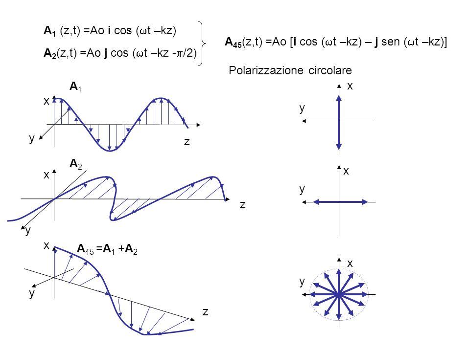 A 1 (z,t) =Ao i cos ( t –kz) A 2 (z,t) =Ao j cos ( t –kz - /2) A 45 (z,t) =Ao [i cos ( t –kz) – j sen ( t –kz)] z x y z x y z x y A1A1 A2A2 A 45 =A 1