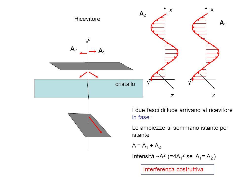 cristallo z x y A1A1 A2A2 A1A1 A2A2 z x y Ricevitore I due fasci di luce arrivano al ricevitore in fase : Le ampiezze si sommano istante per istante A