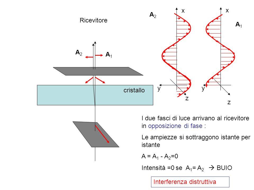 cristallo z x y A1A1 A2A2 A1A1 A2A2 z x y Ricevitore I due fasci di luce arrivano al ricevitore in opposizione di fase : Le ampiezze si sottraggono is