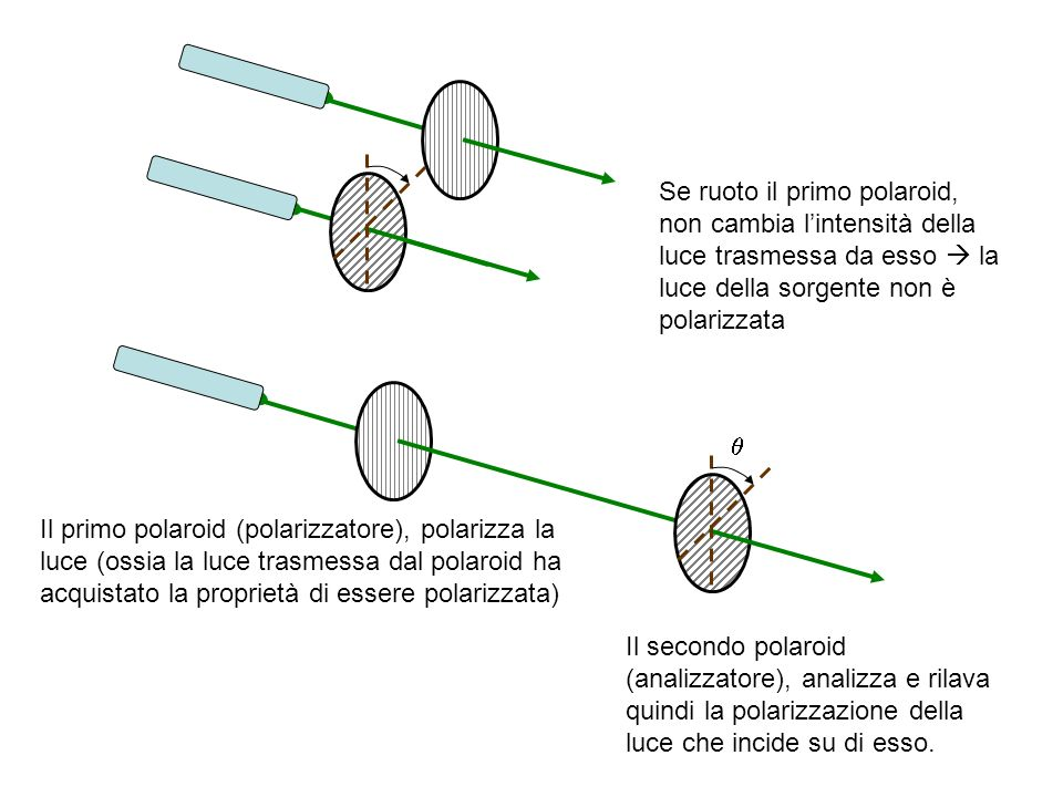 Se ruoto il primo polaroid, non cambia lintensità della luce trasmessa da esso la luce della sorgente non è polarizzata Il primo polaroid (polarizzato