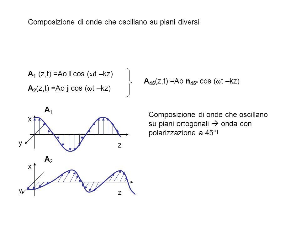 A 1 (z,t) =Ao i cos ( t –kz) A 2 (z,t) =Ao j cos ( t –kz) A 45 (z,t) =Ao n 45° cos ( t –kz) z x y z x y A1A1 A2A2 Composizione di onde che oscillano s