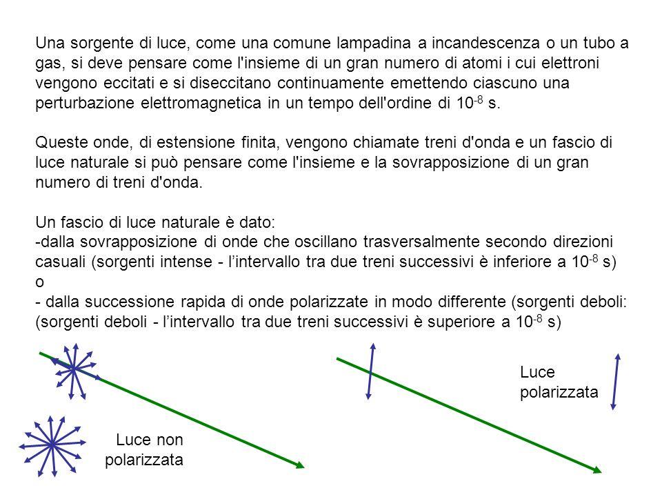 Polarizzazione per dicroismo (trasmissione da polaroid) La luce trasmessa dal primo polaroid possiede la stessa polarizzazione della luce che viene trasmessa dal secondo polaroid viene quasi completamente trasmessa La luce trasmessa dal primo polaroid possiede polarizzazione ortogonale rispetto a quella della luce che verrebbe trasmessa dal secondo polaroid viene quasi completamente assorbita