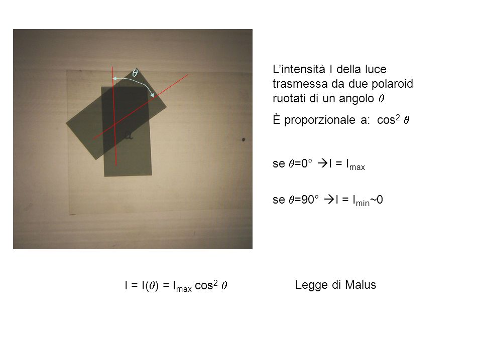 Lintensità I della luce trasmessa da due polaroid ruotati di un angolo È proporzionale a: cos 2 se =0° I = I max se =90° I = I min 0 I = I( ) = I max