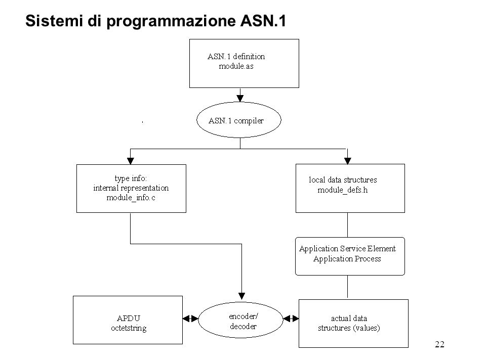 22 Sistemi di programmazione ASN.1