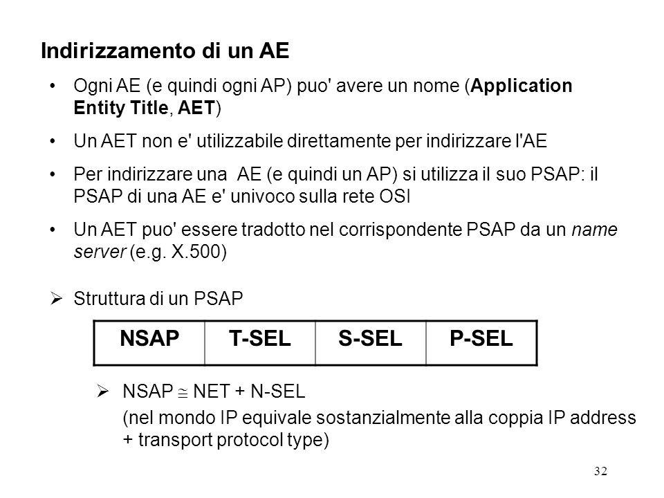 32 Indirizzamento di un AE Ogni AE (e quindi ogni AP) puo' avere un nome (Application Entity Title, AET) Un AET non e' utilizzabile direttamente per i