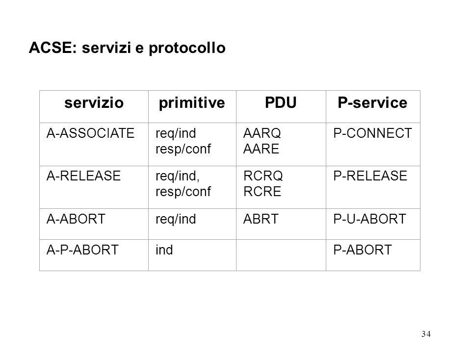 34 ACSE: servizi e protocollo servizioprimitivePDUP-service A-ASSOCIATEreq/ind resp/conf AARQ AARE P-CONNECT A-RELEASEreq/ind, resp/conf RCRQ RCRE P-R