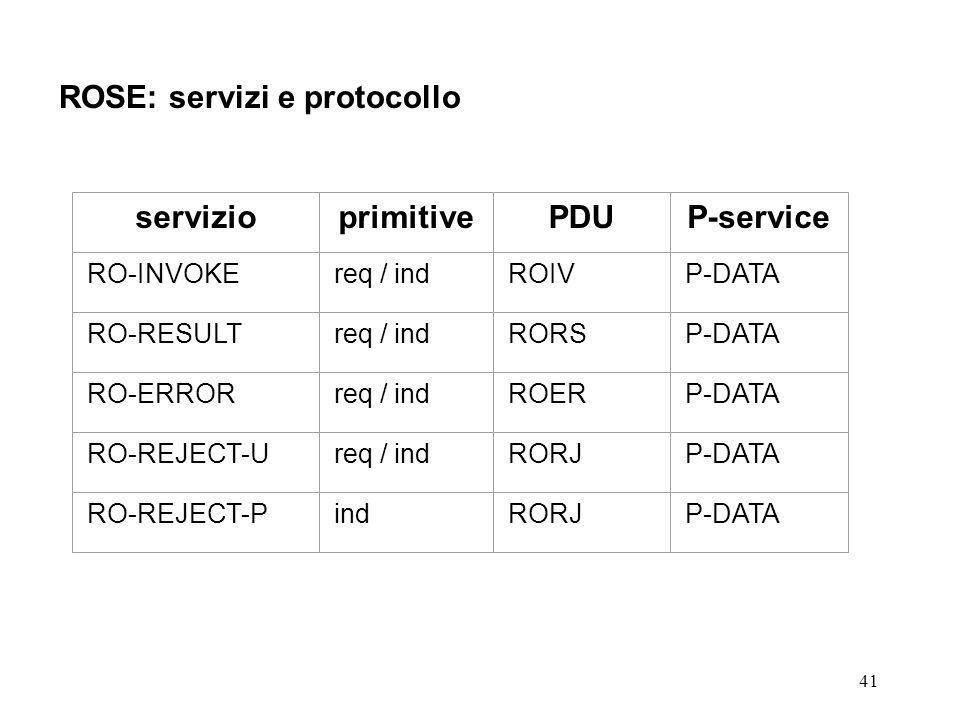41 ROSE: servizi e protocollo servizioprimitivePDUP-service RO-INVOKEreq / indROIVP-DATA RO-RESULTreq / indRORSP-DATA RO-ERRORreq / indROERP-DATA RO-R