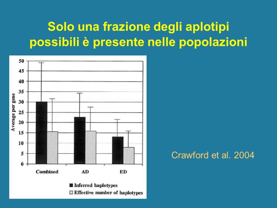 Solo una frazione degli aplotipi possibili è presente nelle popolazioni Crawford et al. 2004