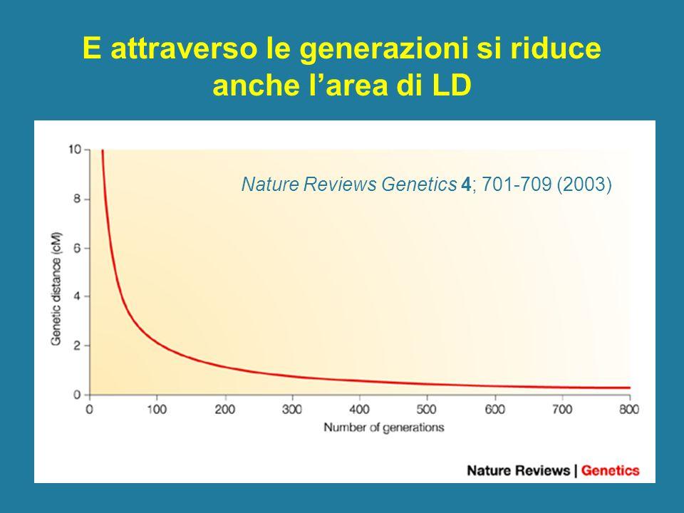 E attraverso le generazioni si riduce anche larea di LD Nature Reviews Genetics 4; 701-709 (2003)
