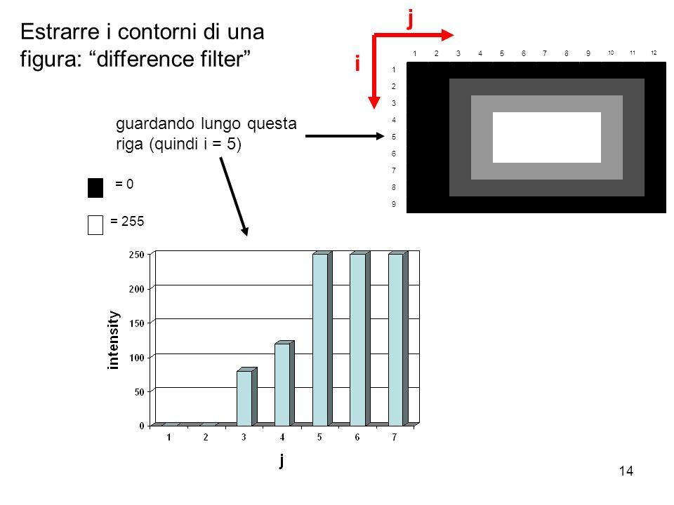 14 123456789 101112 1 2 3 4 5 6 7 8 9 i j guardando lungo questa riga (quindi i = 5) = 0 = 255 Estrarre i contorni di una figura: difference filter
