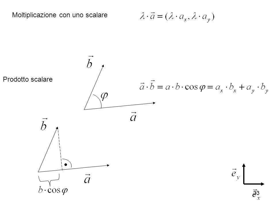 23 Moltiplicazione con uno scalare Prodotto scalare