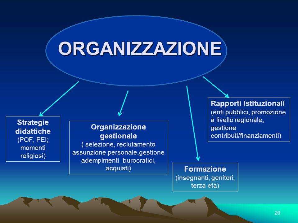 ORGANIZZAZIONE Strategie didattiche (POF, PEI; momenti religiosi) Formazione (insegnanti, genitori, terza età) 20 Organizzazione gestionale ( selezion