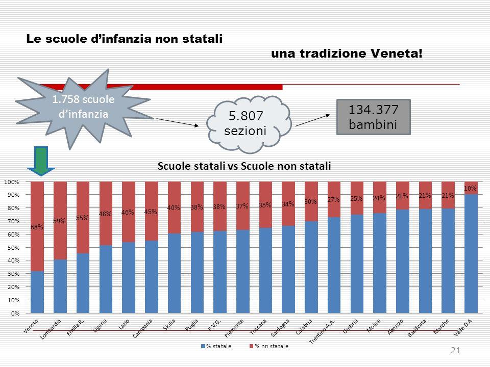 Le scuole dinfanzia non statali una tradizione Veneta! 1.758 scuole dinfanzia 5.807 sezioni 134.377 bambini 21
