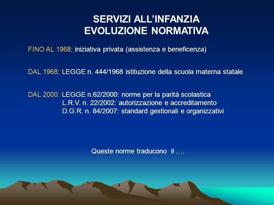 SERVIZI ALLINFANZIA EVOLUZIONE NORMATIVA FINO AL 1968: iniziativa privata (assistenza e beneficenza) DAL 1968: LEGGE n. 444/1968 istituzione della scu