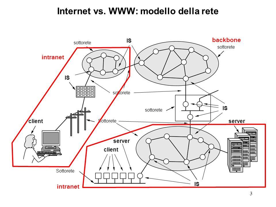 3 Internet vs. WWW: modello della rete sottorete Sottorete sottorete Sottorete client server IS client IS sottorete IS intranet backbone server