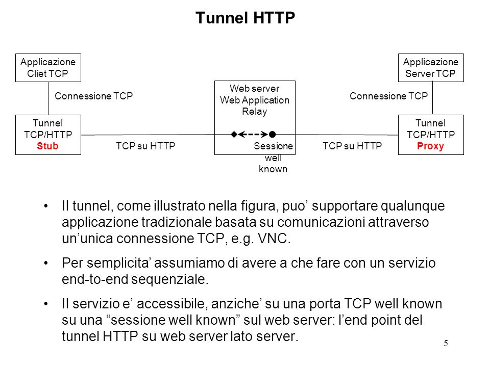 5 Tunnel HTTP Il tunnel, come illustrato nella figura, puo supportare qualunque applicazione tradizionale basata su comunicazioni attraverso ununica c