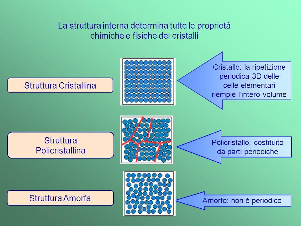 Struttura Amorfa Cristallo: la ripetizione periodica 3D delle celle elementari riempie lintero volume Policristallo: costituito da parti periodiche Amorfo: non è periodico Struttura Policristallina La struttura interna determina tutte le proprietà chimiche e fisiche dei cristalli Struttura Cristallina